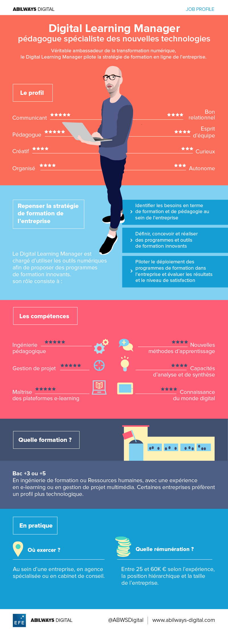 infographiedigital learning manager